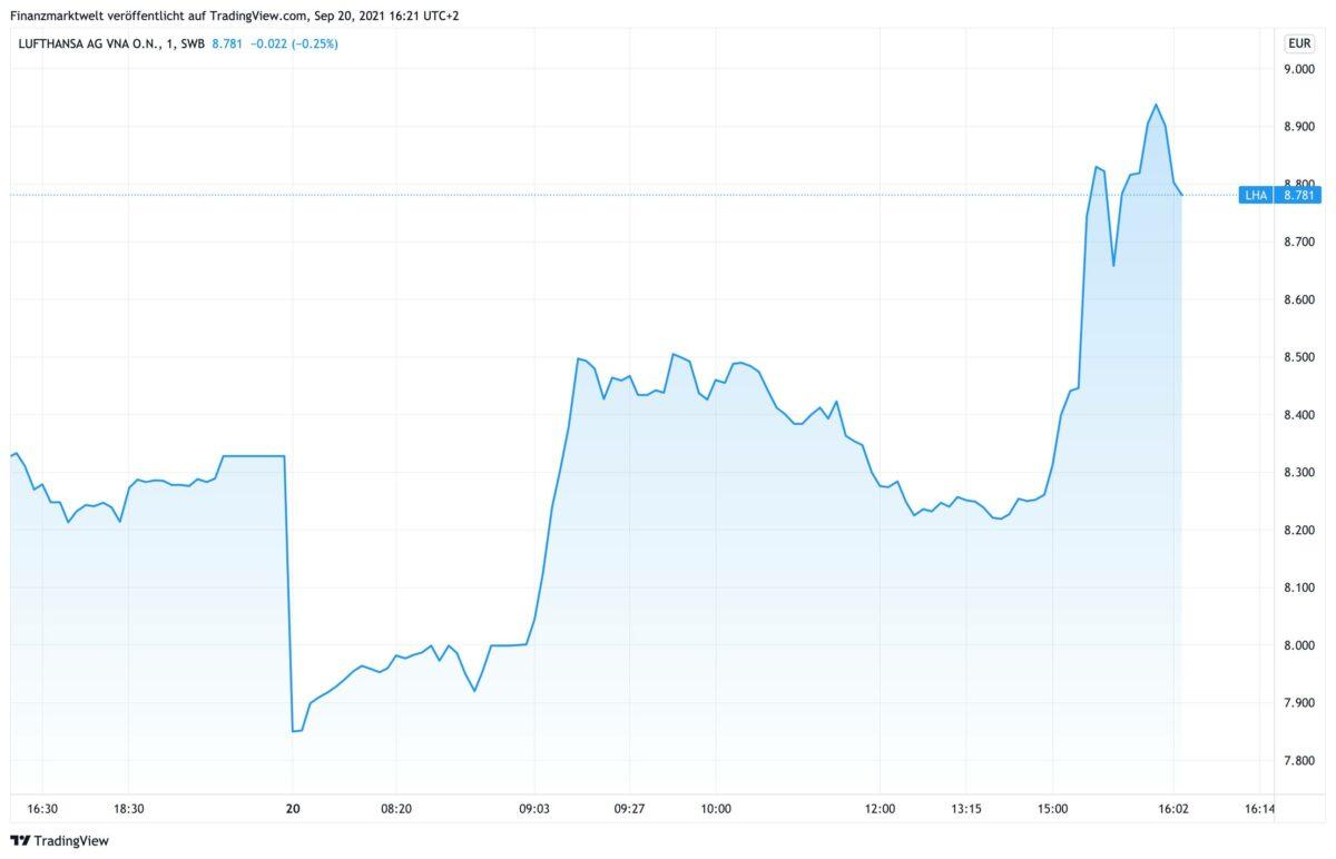 Chart zeigt Lufthansa-Aktie im Verlauf des heutigen Handelstags