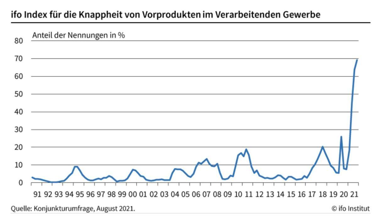 Grafik zeigt den Materialmangel laut Daten des ifo-Instituts