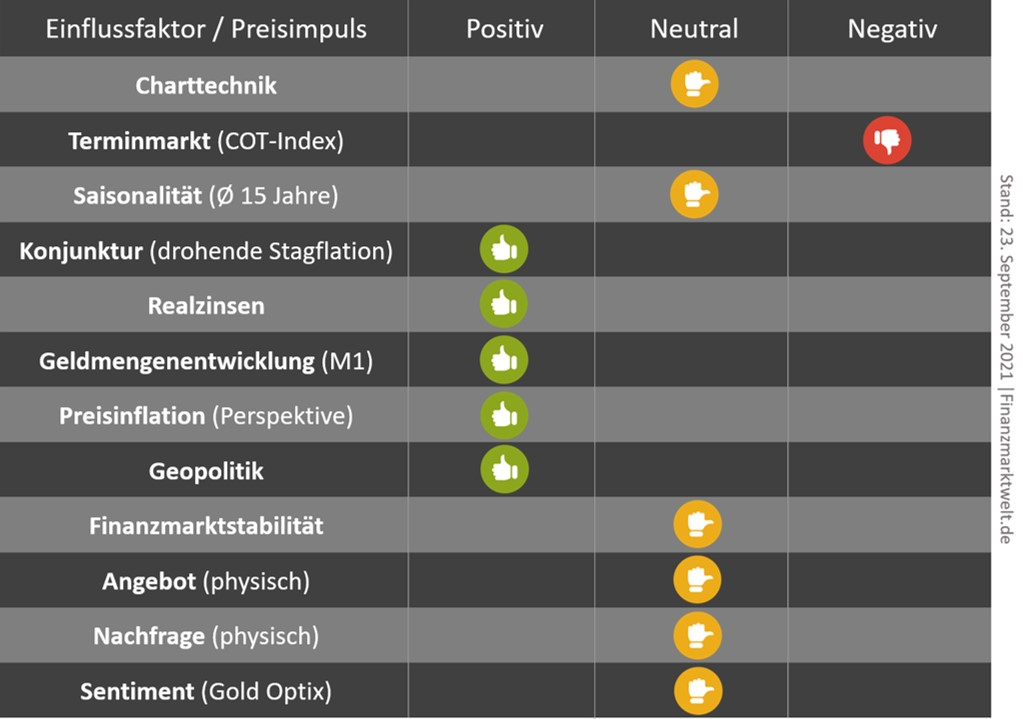 Gold-Matrix