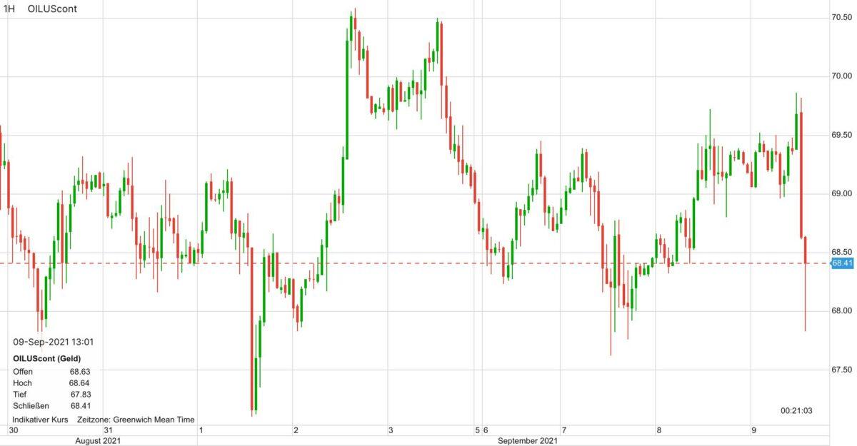 Kursverlauf im Ölpreis in den letzten 10 Tagen