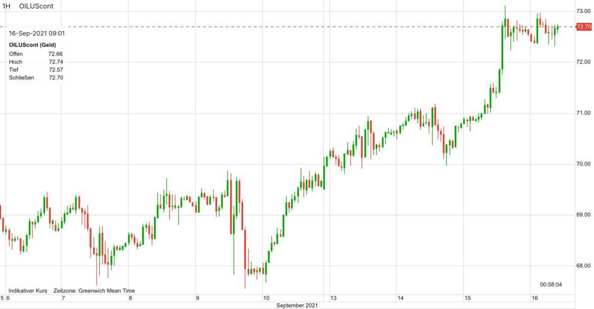 Chart zeigt Ölpreis im Verlauf der letzten 10 Tage