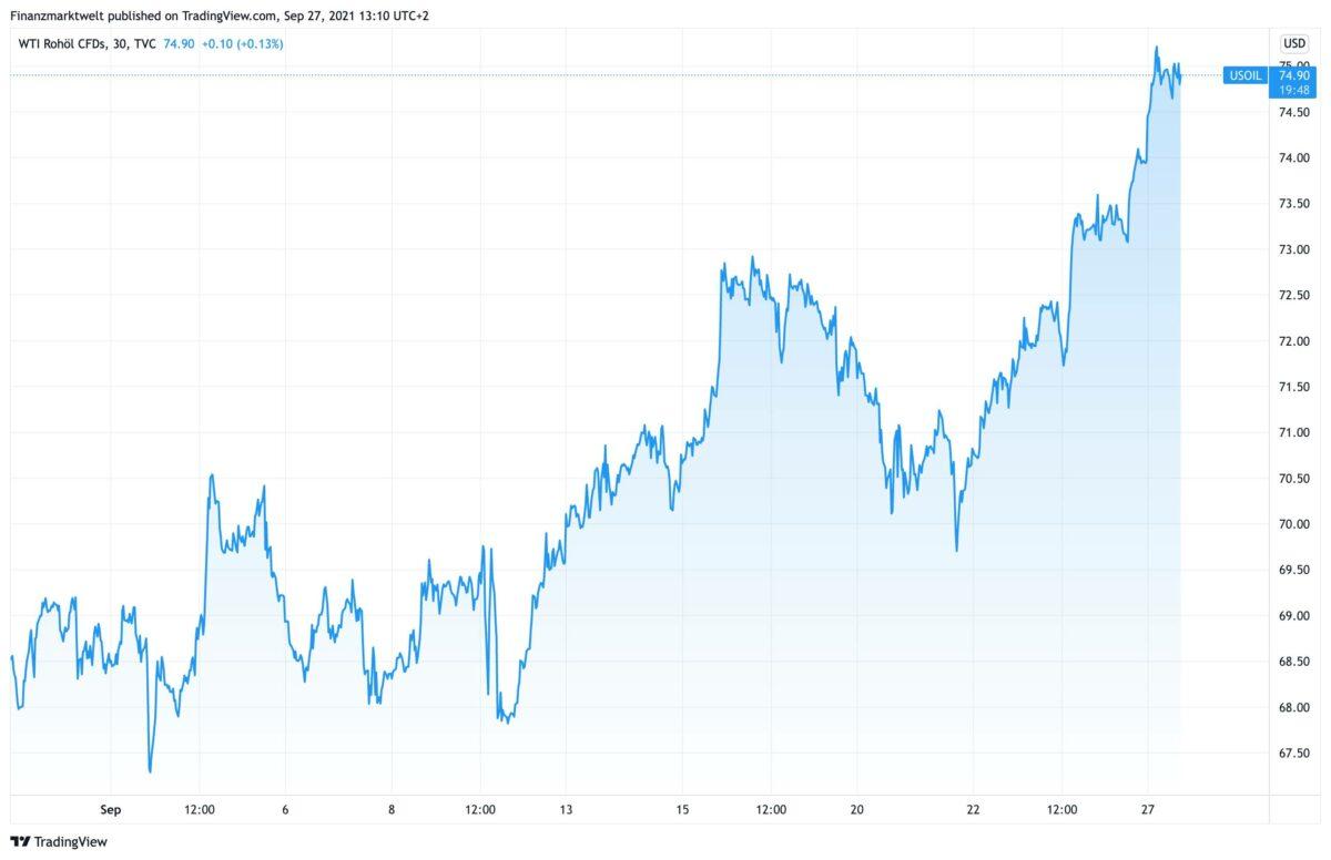 Chart zeigt Kursverlauf im Ölpreis seit Ende August