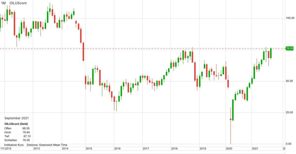 Chart zeigt Kursverlauf im WTI-Ölpreis in den letzten zehn Jahren