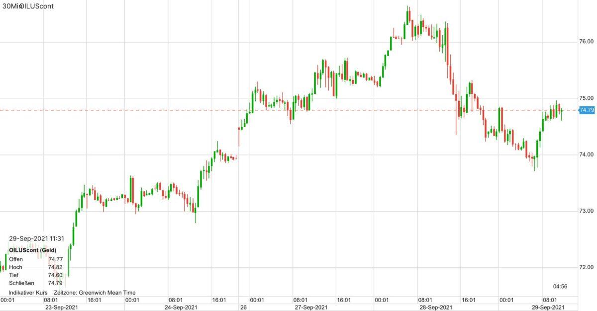 Chart zeigt Kursverlauf im Ölpreis in den letzten 5 Tagen