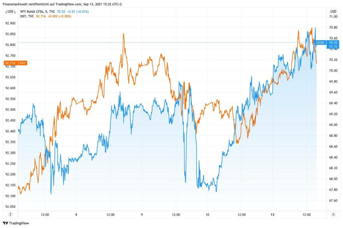 Chart vergleicht Verlauf von Ölpreis und Dollar-Index