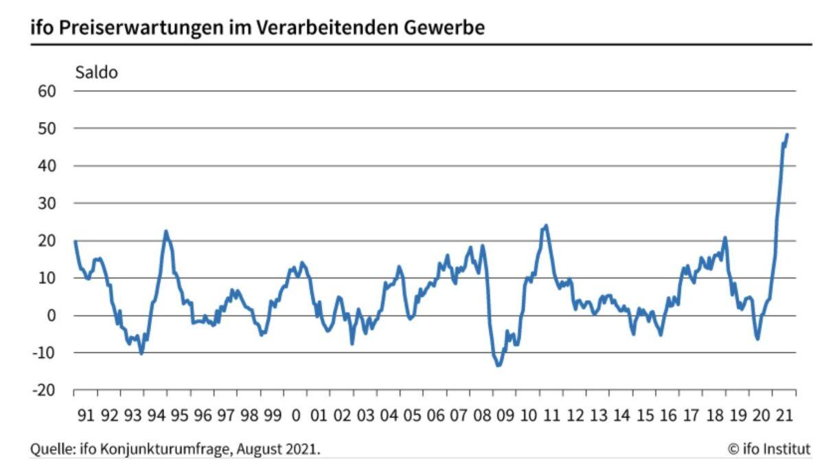 Grafik zeigt Preiserwartungen laut Daten des ifo-Instituts