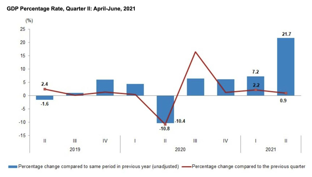 Grafik zeigt Bruttoinlandsprodukt der Türkei