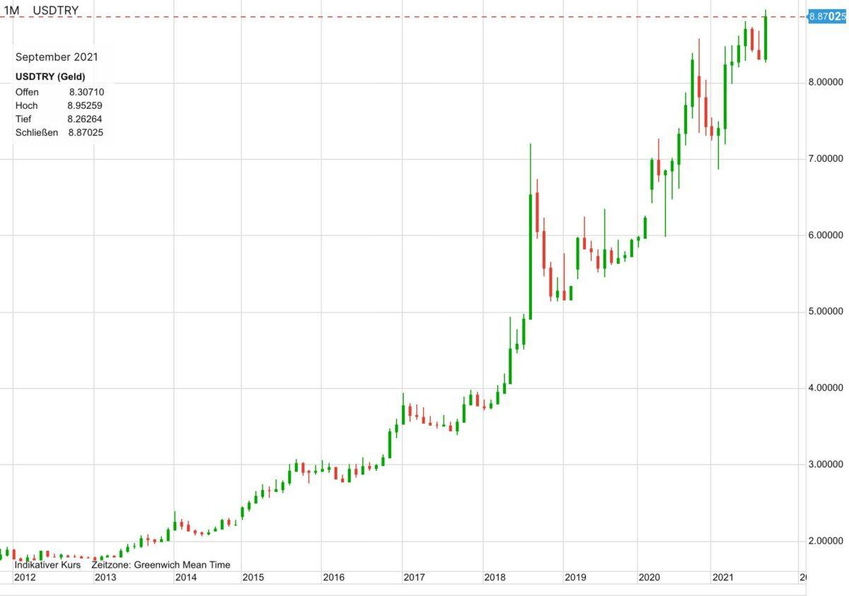 Chart zeigt Kursverlauf von US-Dollar vs türkische Lira seit zehn Jahren