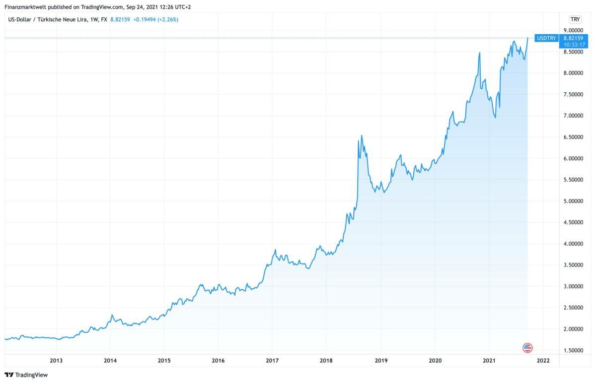 Chart zeigt US-Dollar gegen türkische Lira seit 2012