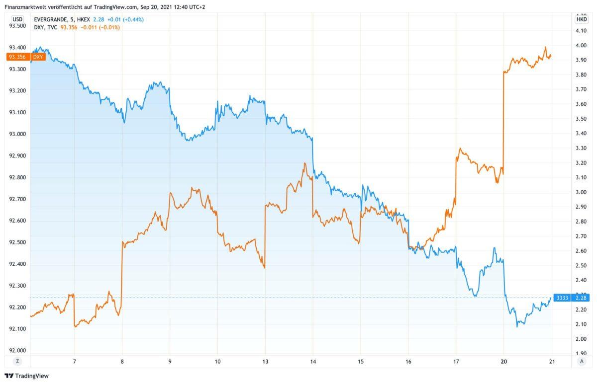 Chart vergleicht Kursverlauf von Evergrande-Aktie mit US-Dollar