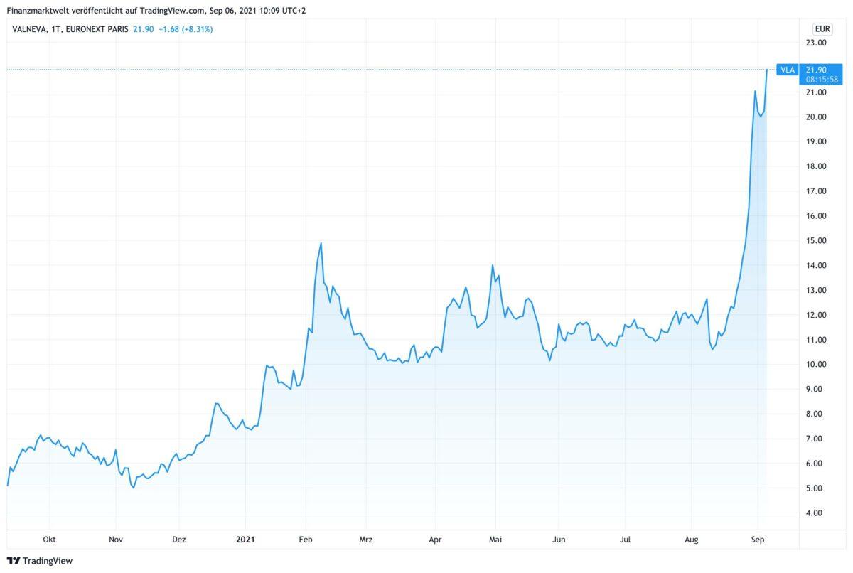 Chart zeigt Kursverlauf der Valneva-Aktie in den letzten 12 Monaten