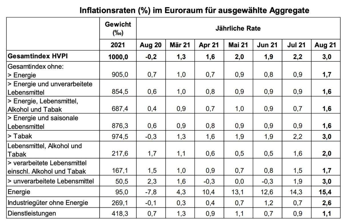 Grafik zeigt Details der Verbraucherpreise in der Eurozone im August