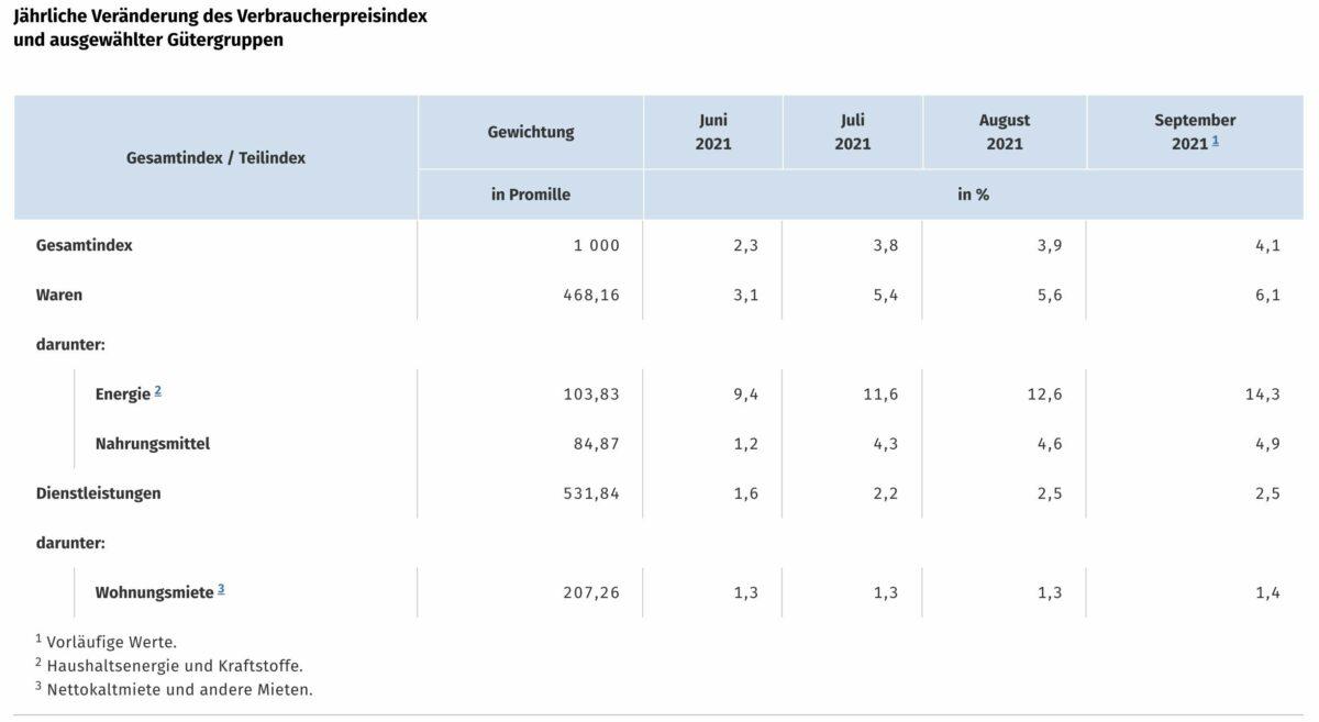 Grafik zeigt Details der Verbraucherpreise im September