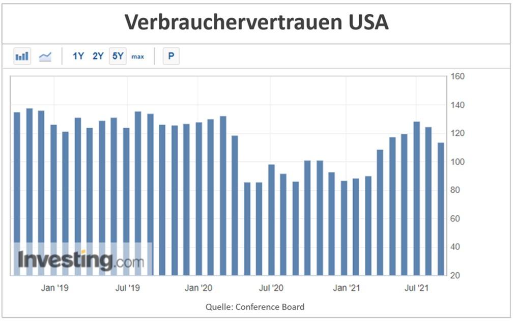 Grafik zeigt Verbrauchervertrauen in den USA