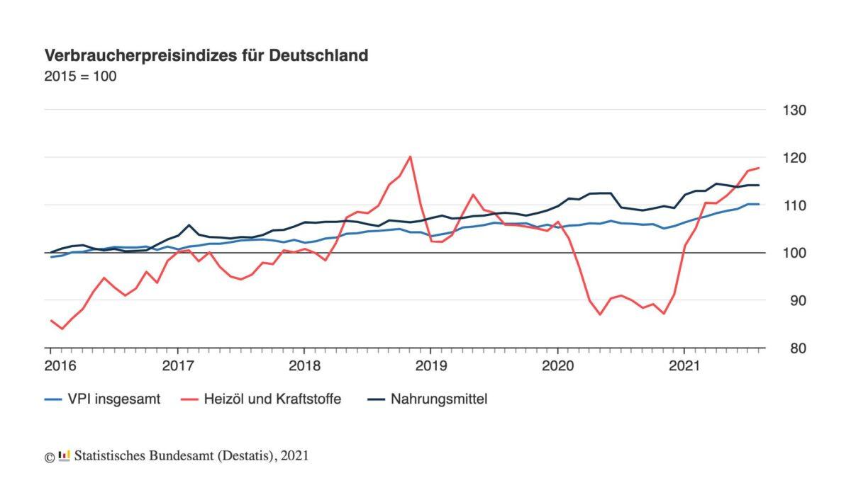 Grafik zeigt Verlauf der Verbraucherpreise seit Anfang 2016