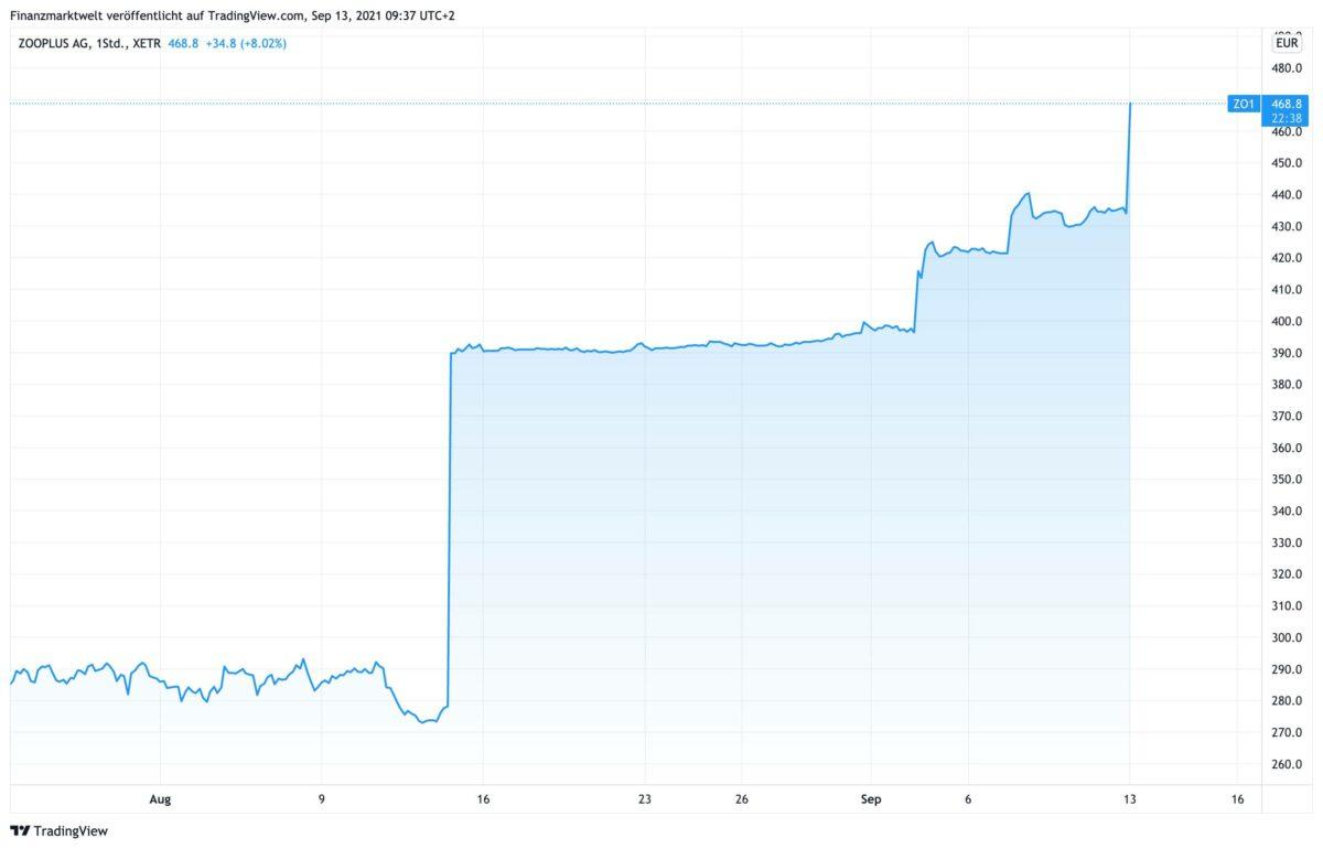 Chart zeigt Verlauf der zooplus-Aktie seit Ende Juli