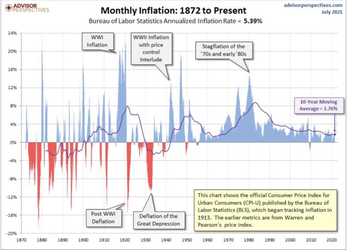 Grafik zeigt historischen Blick auf die Inflation
