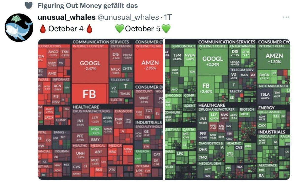Aktienmärkte mit Gewinnen und Verlusten nach Sektoren