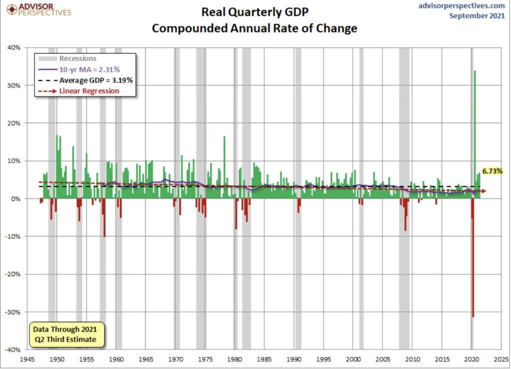 Aktienmärkte BIP und Lieferketten
