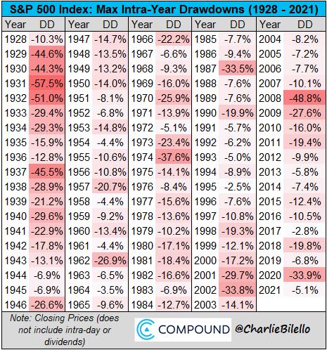 Aktienmärkte Drawdown 2021