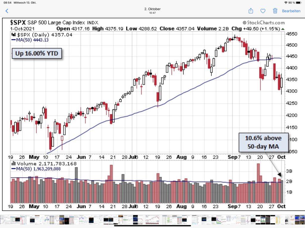 Aktienmärkte - der S&P 500 und die Korrektur