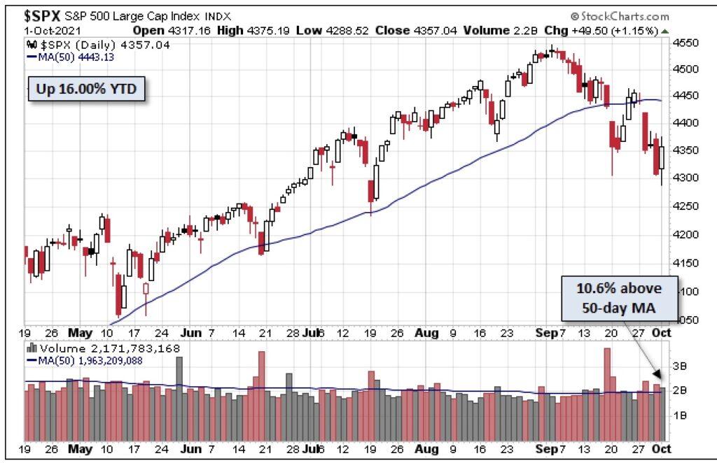 Aktienmärkte S&P Korrektur