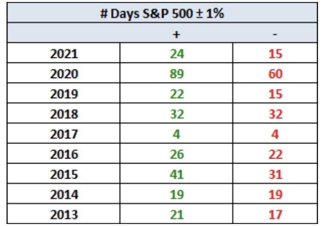Aktienmärkte - Volatilität nimmt zu
