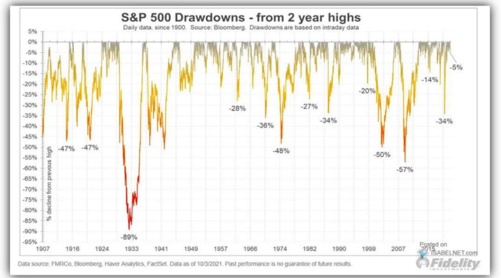Aktienmärkte drawdowns 2021