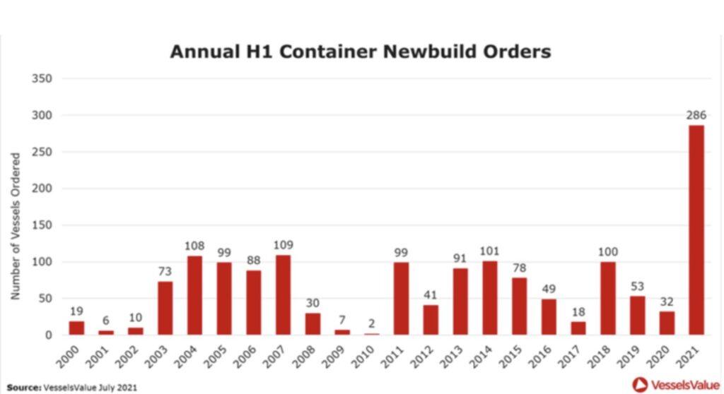 Container Aufträge