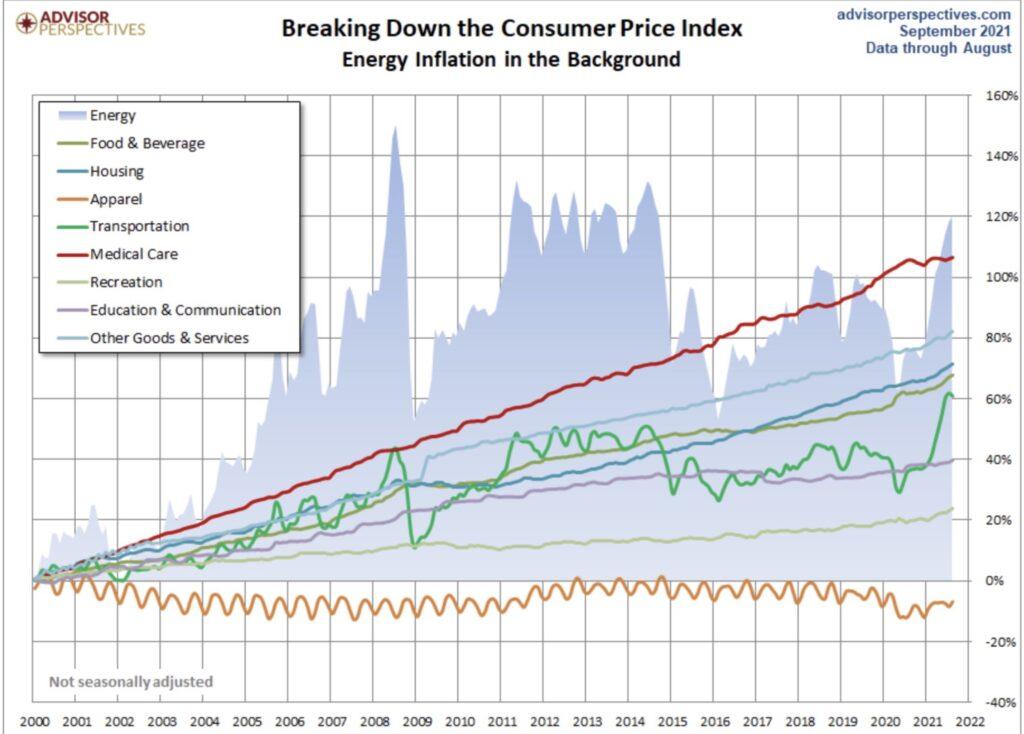 Energiepreise und Entwicklung der Inflation