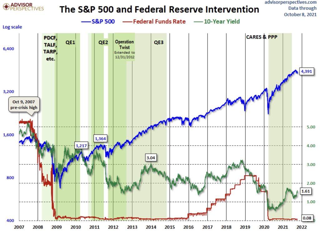 Die Fed und Entwicklung der Zinsen