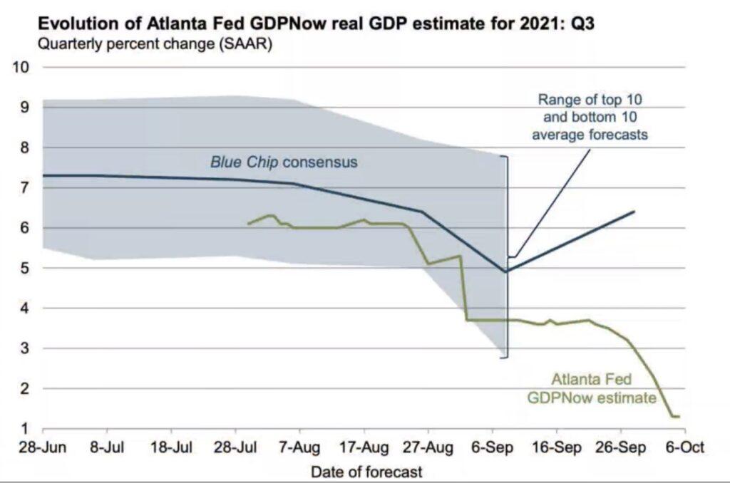 GDP und Gewinnerwartungen