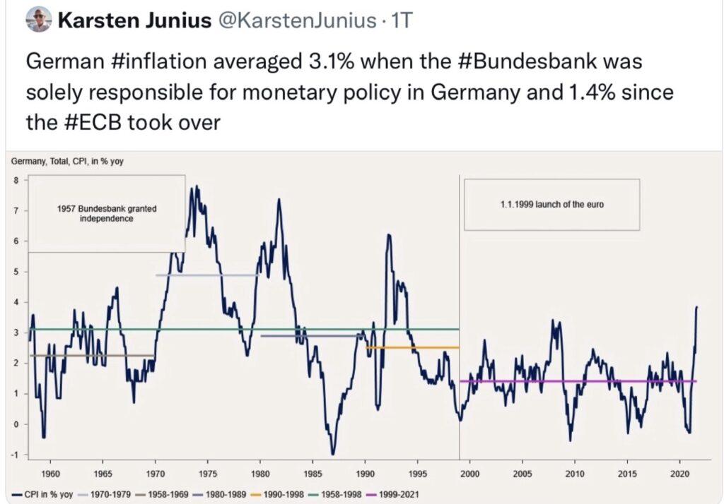 Inflation in Deutschland - die Entwicklung