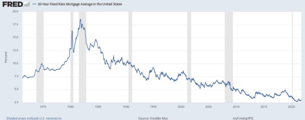 Mortgage Rate und Zinsen