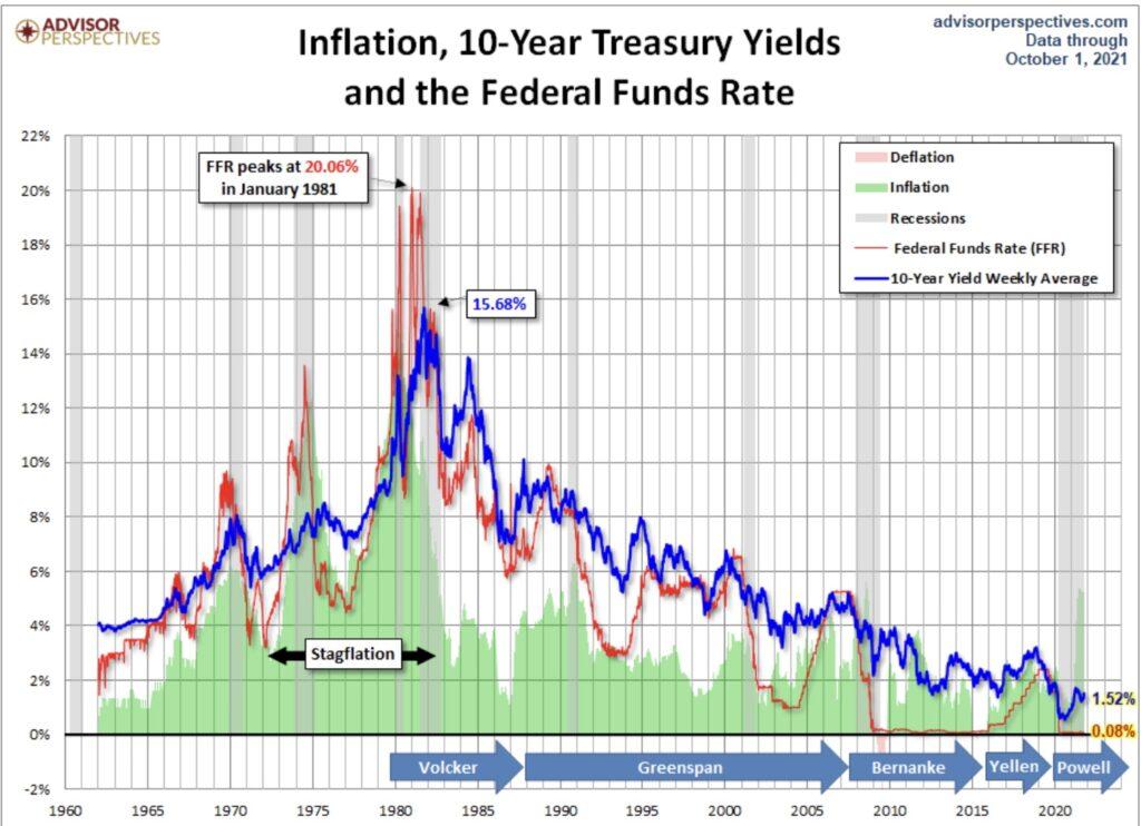 Renditen der Anleihemärkte