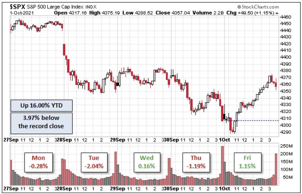 S&P 500 Handelswoche