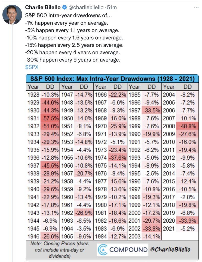 S&P 500 - Korrekturen der letzten Jahre
