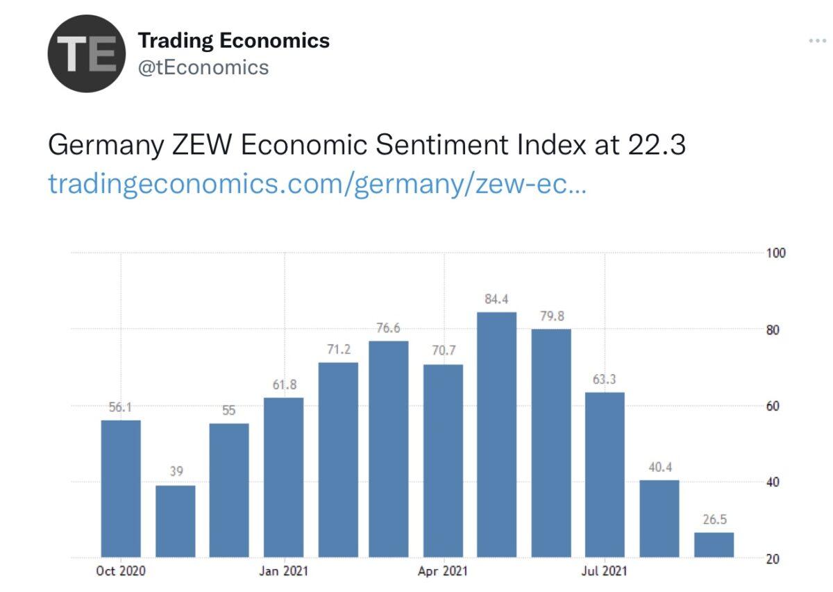 Stagflation und der ZEW Index