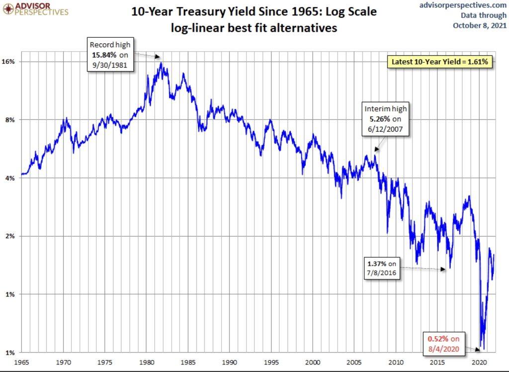 Zinsen und Anleiherenditen