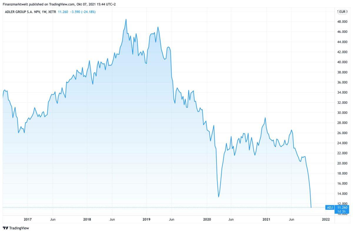 Chart zeigt Kursverlauf der Adler Group seit fünf Jahren