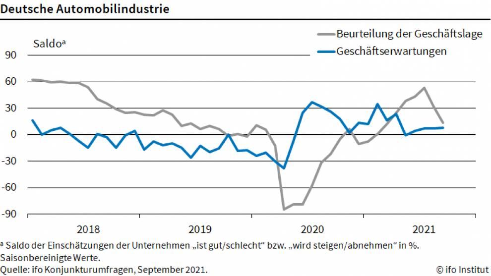 Grafik zeigt ifo-Beurteilung zur Lage in der deutschen Autoindustrie