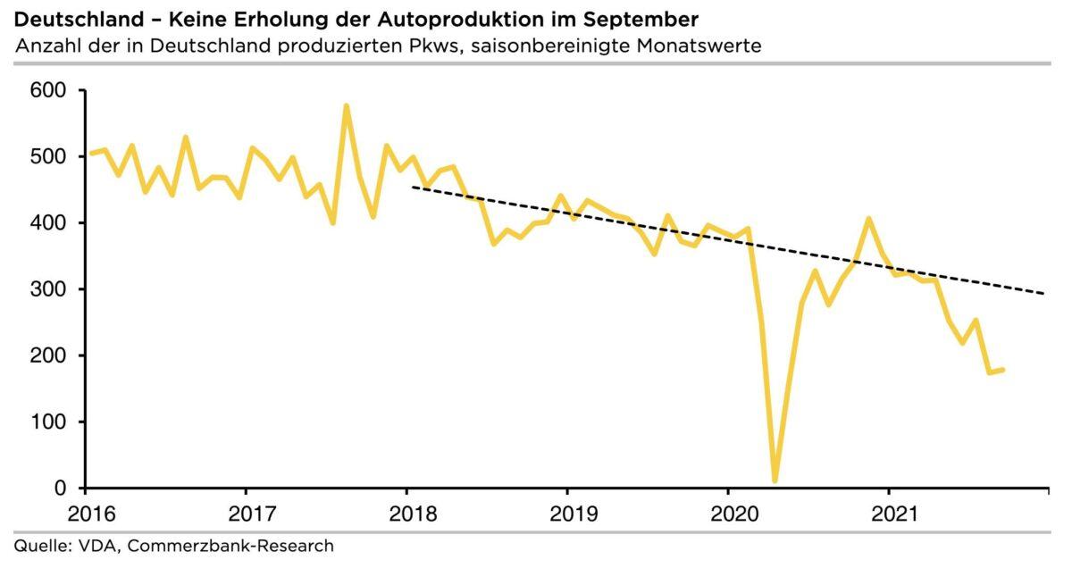 Grafik zeigt Zahl zur Autoproduktion in Deutschland seit dem Jahr 2016
