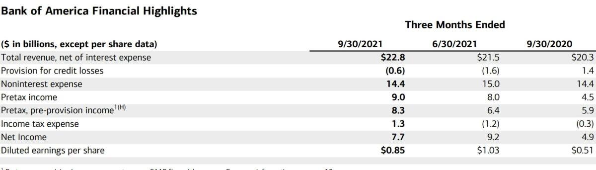 Grafik zeigt Details der Quartalszahlen der Bank of America