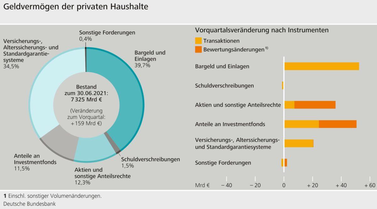 Bundesbank-Grafik illustriert Aufteilung im Geldvermögen der Deutschen