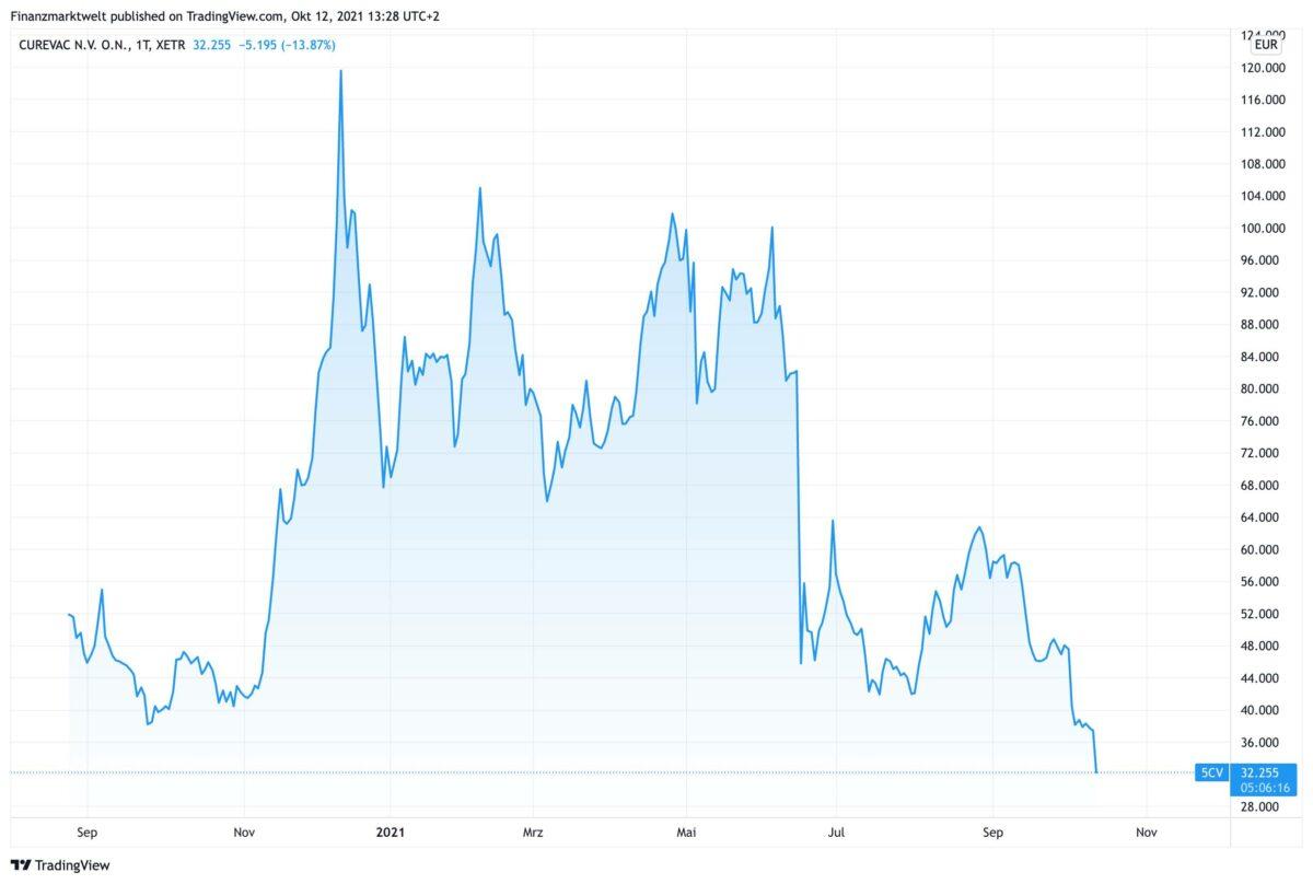 Chart zeigt Kursverlauf der Curevac-Aktie seit August 2020