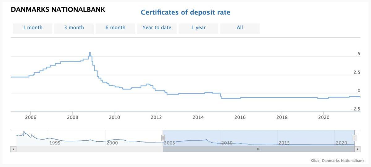 Chart zeigt Zinsen in Dänemark seit 2005