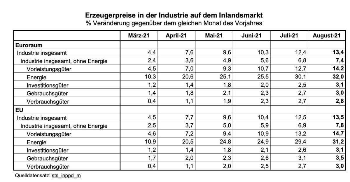 Grafik zeigt Details der aktuellen Erzeugerpreise aus der Eurozone
