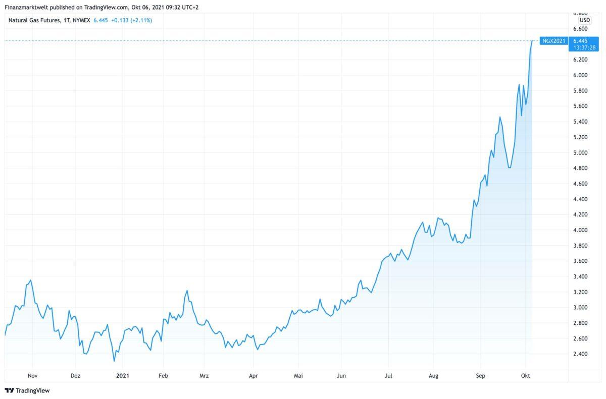 Chart zeigt Futurespreis für Erdgas in den USA seit Oktober 2020
