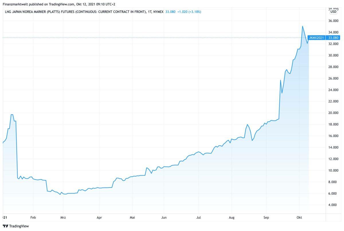 Chart mit stark steigendem Gaspreis als Symbol der Energiekrise in Asien