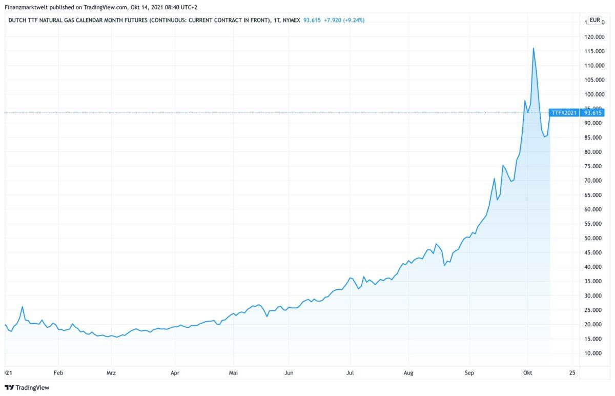 Chart zeigt Gaspreis-Verlauf seit Januar